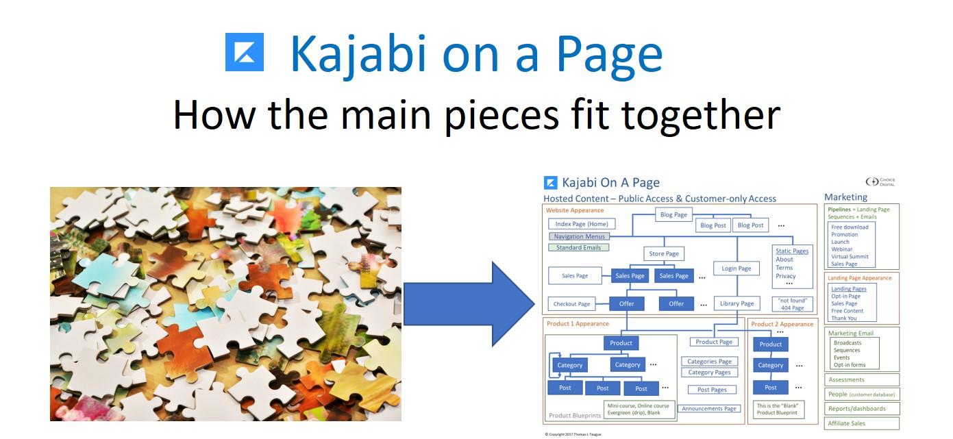 Kajabi on a Page